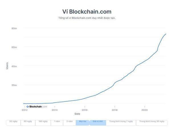địa chỉ ví bitcoin wallet tăng từ 2012